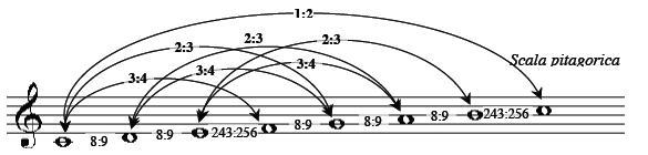 escala pitagorica